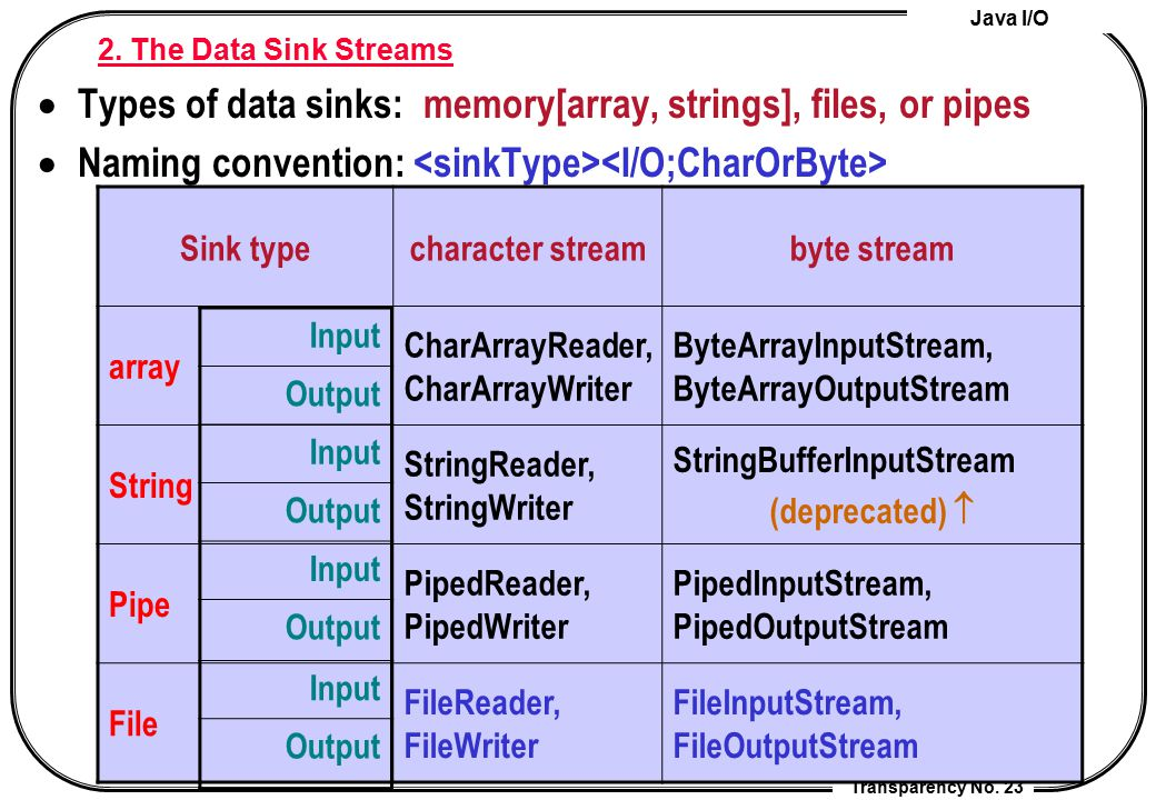 Types of data sinks: memory[array, strings], files, or pipes
